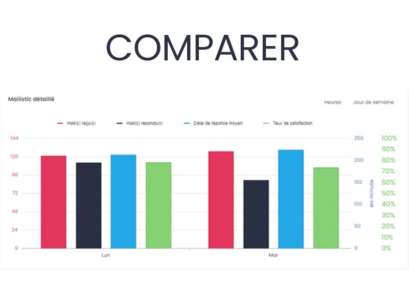 analyse statistique des emails pro